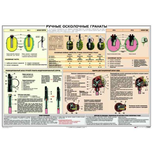 PTR-006 Hand grenades Russian original military poster (39 inch x 27 inches)